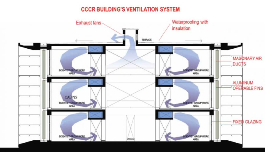 Radiant Cooling For The Research Centre For Climate Change Rs Kulkarni
